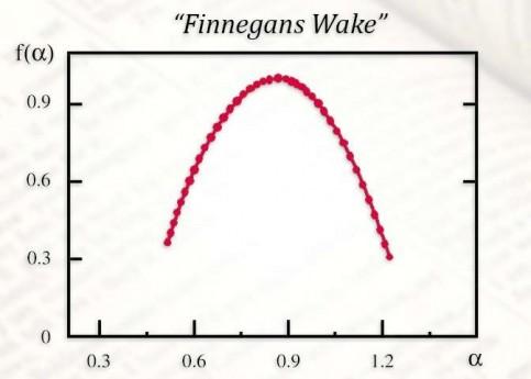 Fractal-Finnegans-Wake