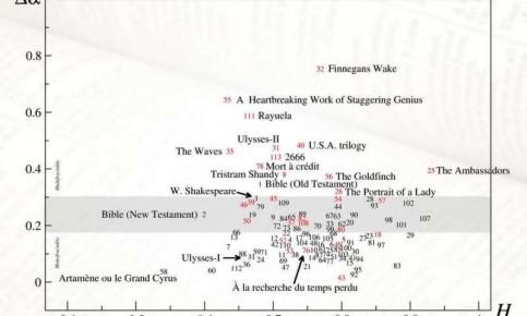 Fractal-Novels-Graph